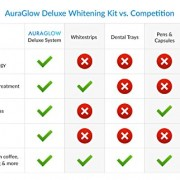 AuraGlow-Teeth-Whitening-LED-Light-Kit-35-Carbamide-Peroxide-2-5ml-Gel-Syringes-Mouth-Tray-and-Case-0-6
